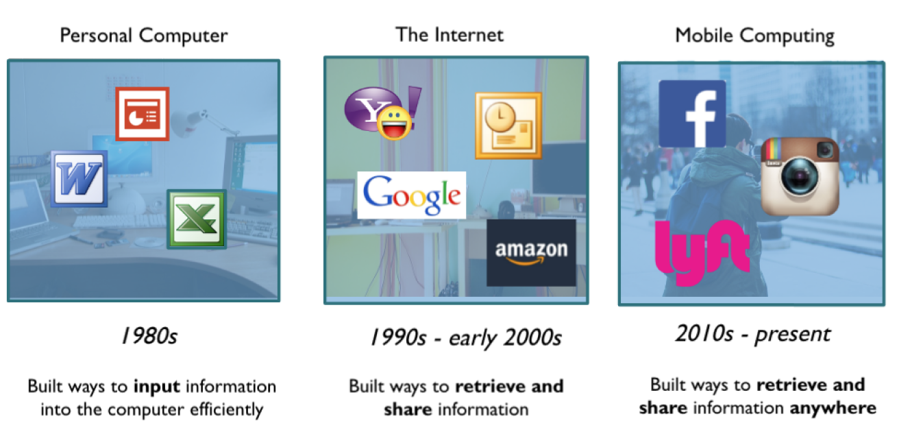 paradigm shifts chagnge the way people interact with information