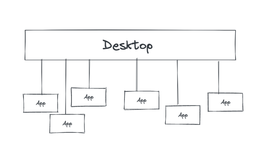 Our general app-centric model